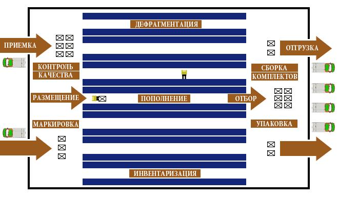 Структурная схема процессов на складе под управлением WMS