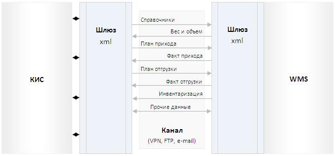 Схема обмена данными между КИС